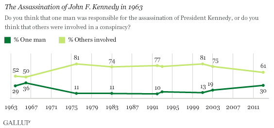 Gallup_on_JFK.png